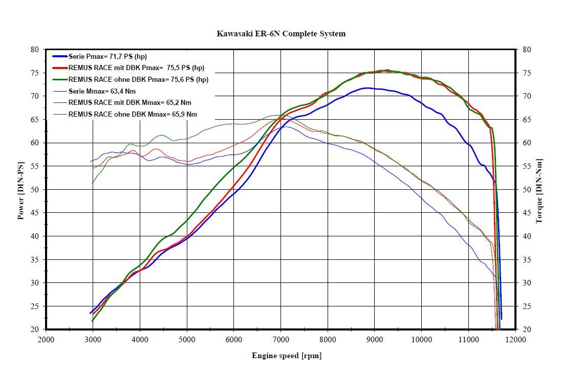 Remus Hexacone Exhaust System Kawasaki Ninja 650 Er6n Cycle Gear 650r Engine Diagram Dyno Chart